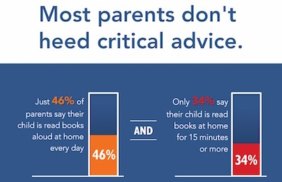 National Read Aloud Survey Shows Most Parents Are Not